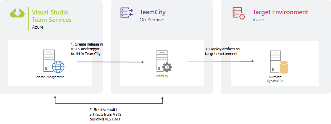 From TeamCity to VSTS – My DevOps Journey | simonlamb codes